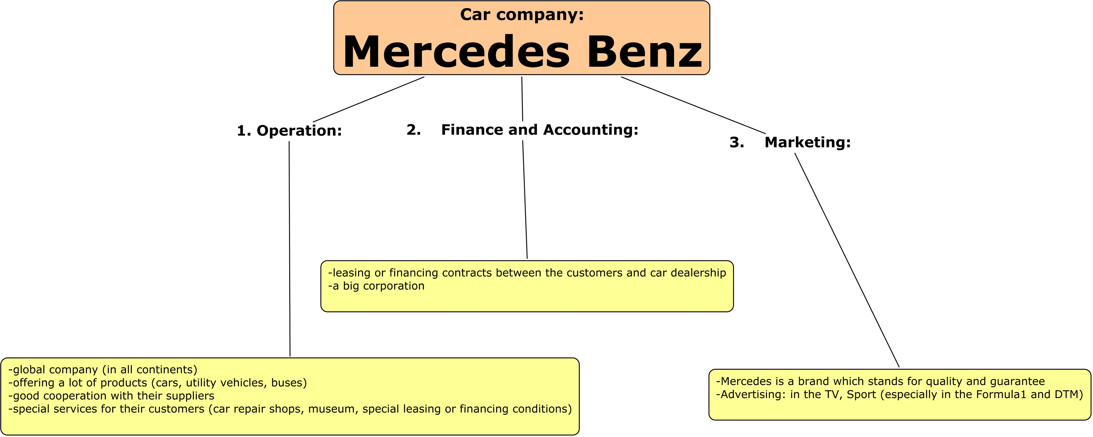 mercedes benz organisational structure Holacracy is a role based organizational structure with the  agile behavior is reflected in our software and also in our organizational  mercedes-benz io gmbh.