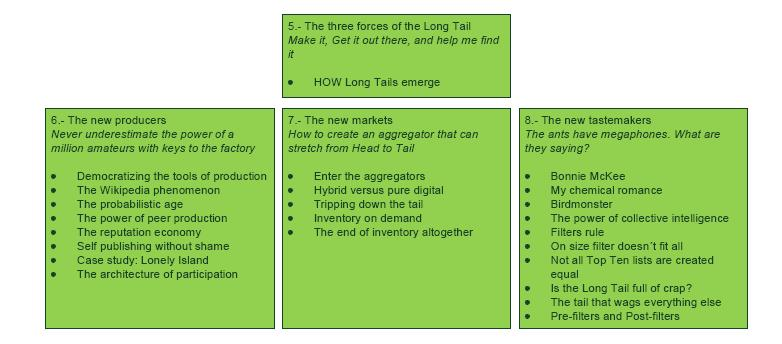 the long tail book review A summary of the executive business book the long tail, why the future of business is selling less of more.
